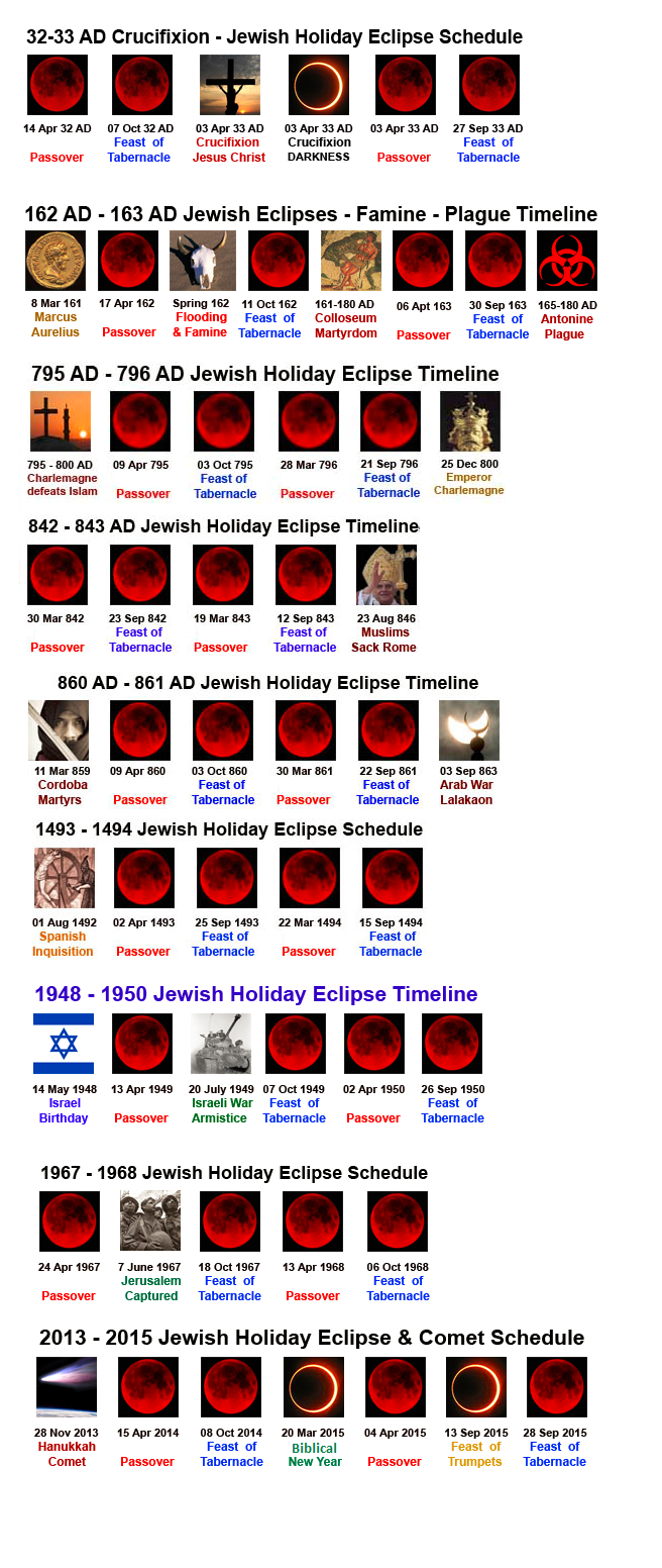 historical blood moons chart - photo #4
