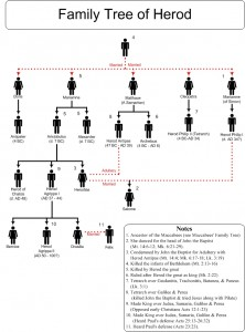 Family Tree of Herod and Herodias