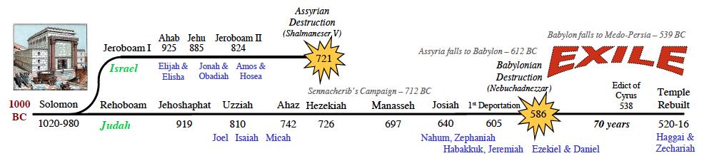 Timeline Middle Babylonian