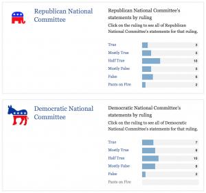 Democrat VS Republican Lies