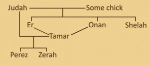 Family Tree of Judah