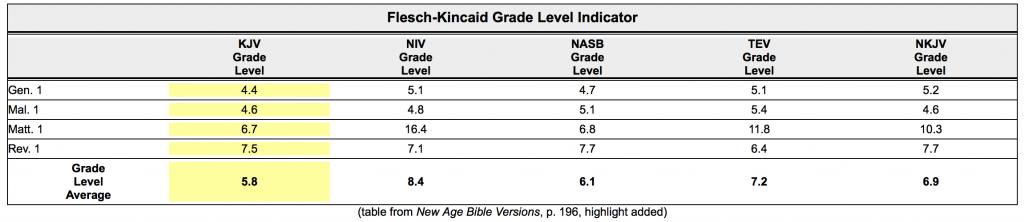 Flesch-Kincaid KJV Chart