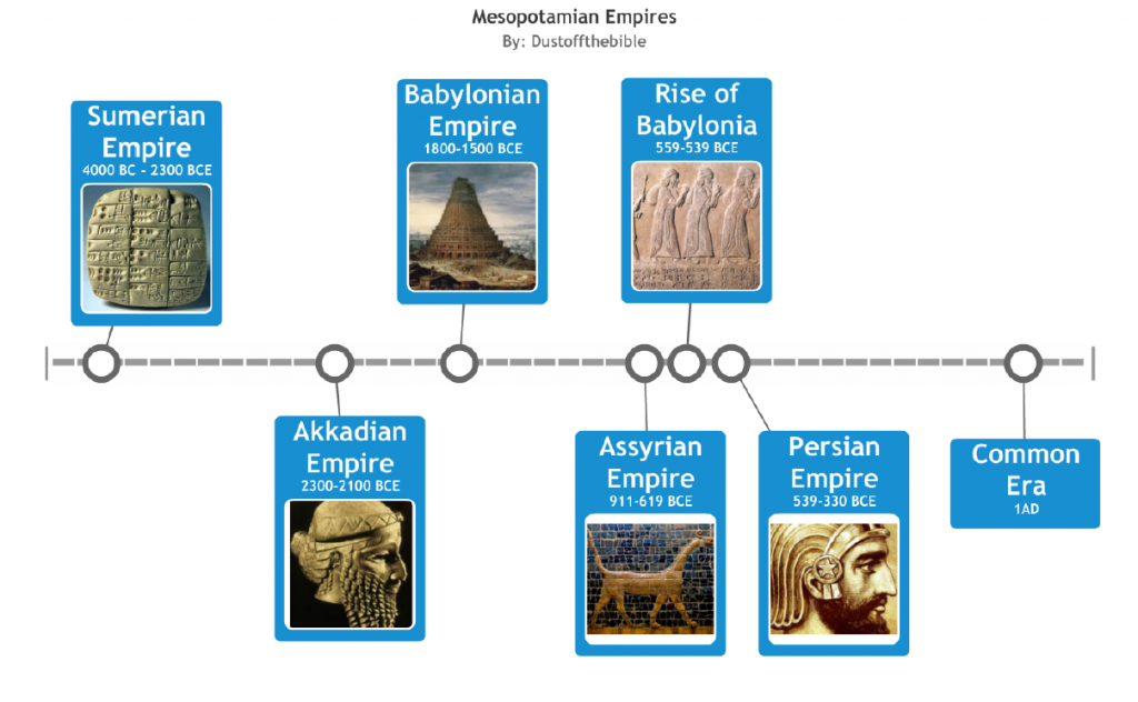 Mesopotamian Empire Timeline